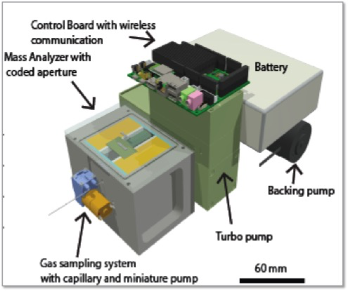 A schematic of the mini-mass spectrometer
